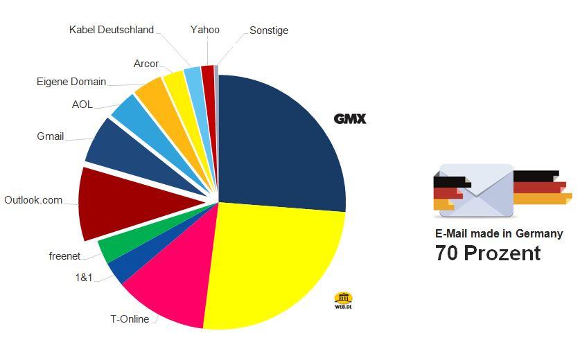 Welcher Anbieter ist für die Befragten der jeweils am meisten genutzte E-Mail-Anbieter für privaten E-Mail-Verkehr? (c) GMX