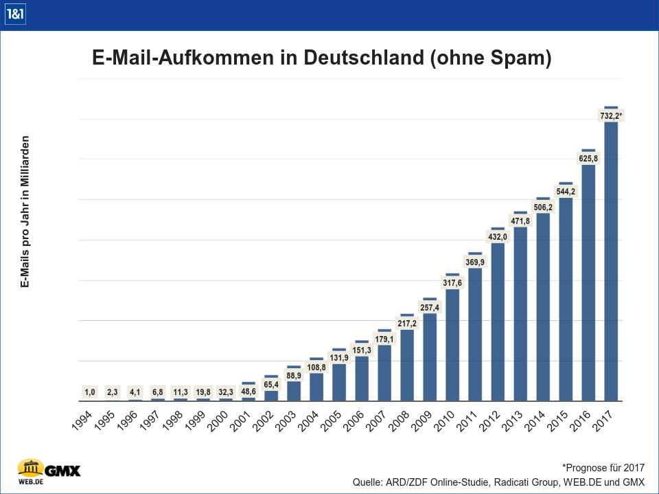Das E-Mail-Aufkommen hat sich seit 2010 verdoppelt.
