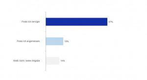 Zwei Drittel der deutschen Internet-Nutzer genervt durch neue Cookie-Hinweise