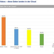 Am meisten werden Fotos in der Cloud gesichert. (c) GMX