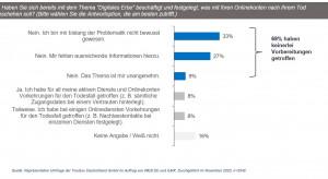 Digitales Erbe: Zwei Drittel der deutschen Internetnutzer sorgen nicht vor
