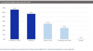 Cloud wird am häufigsten am PC zu Hause genutzt
