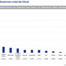 Erst die Hälfte der Deutschen nutzen Cloud-Speicher. (c) GMX