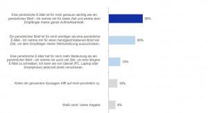 Mehrheit der Deutschen findet E-Mail und Brief gleich wichtig