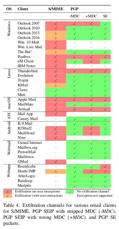 Dies Sicherheitsforscher haben eine Liste betroffener Clients veröffentlicht. (c) efail.de