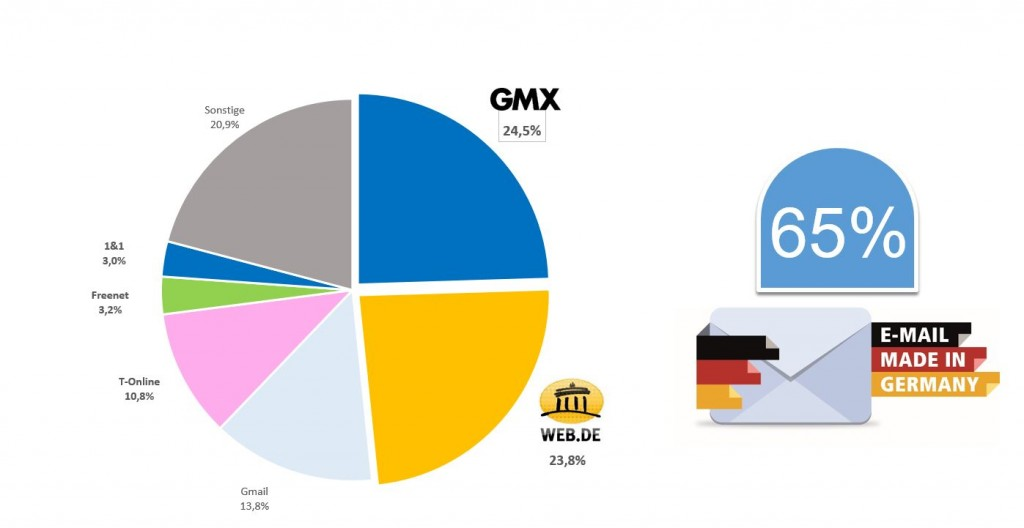 Zwei Drittel der deutschen Internet-Nutzer setzen auf E-Mail made in Germany. (c) GMX