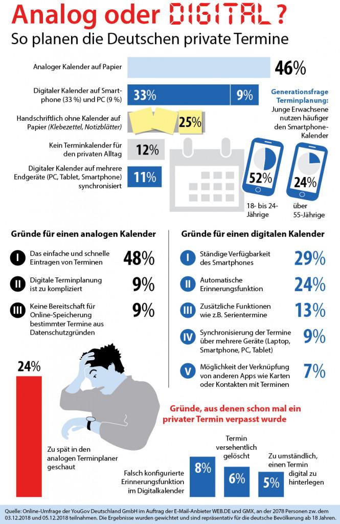 Analog oder digital? So planen die Deutschen private Termine (c) GMX
