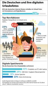 84% der deutschen Internetnutzer machen im Urlaub digitale Fotos. (c) GMX