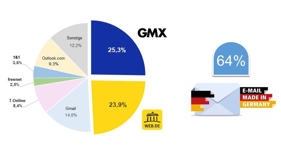 Jeder zweite deutsche Internetnutzer mailt mit WEB.DE und GMX. (c) GMX