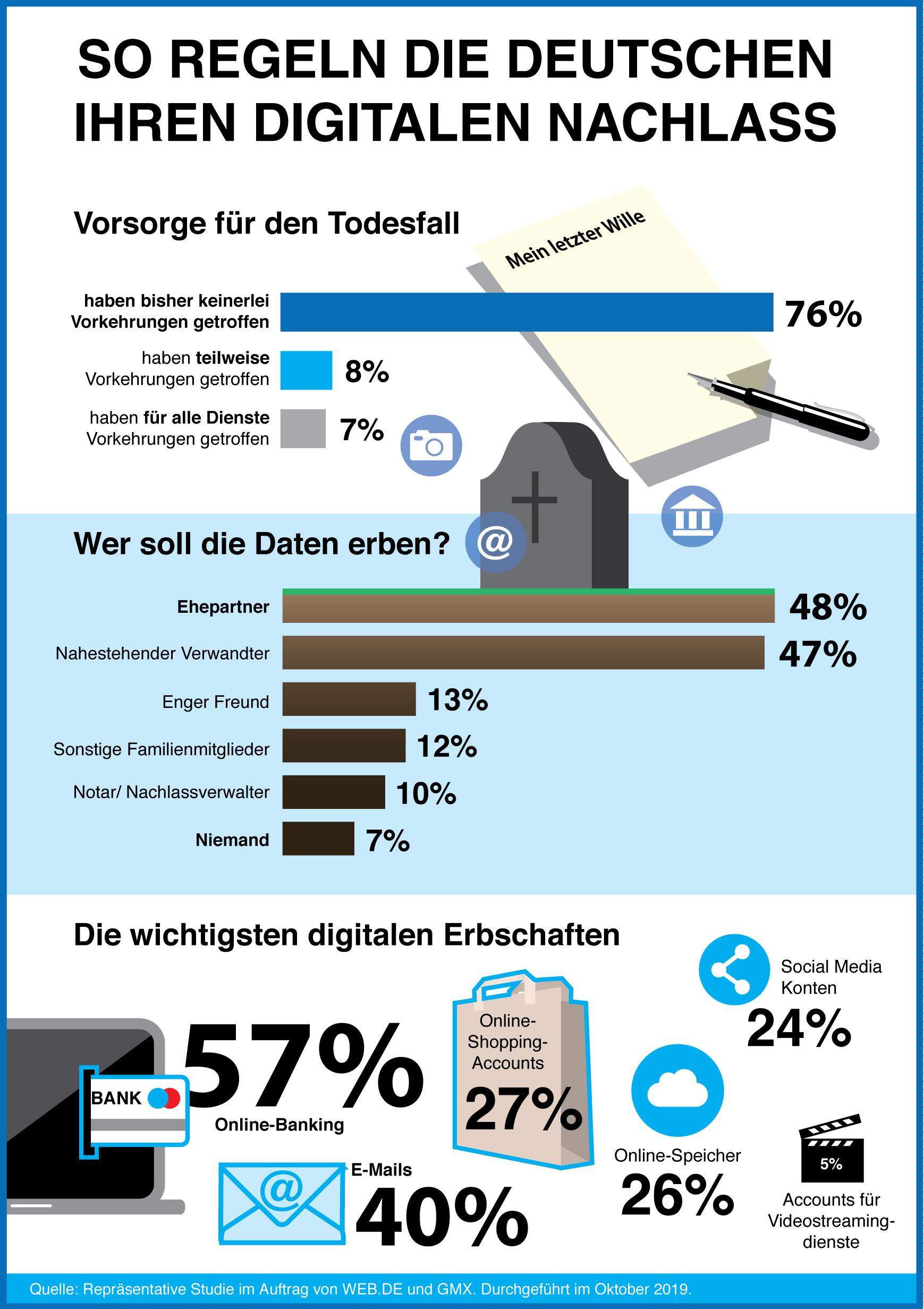 Die Mehrheit der Deutschen hat ihr digitales Erbe noch nicht geregelt. (c) GMX