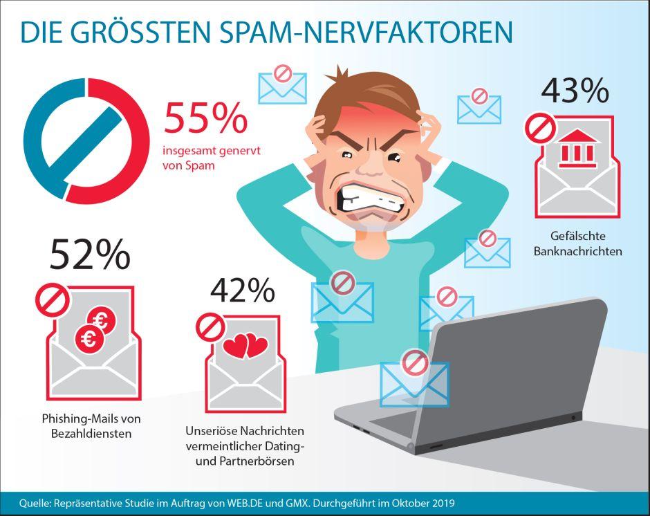 Jeder zweite Internetnutzer ist genervt oder sehr genervt von E-Mail-Spam. (c) GMX