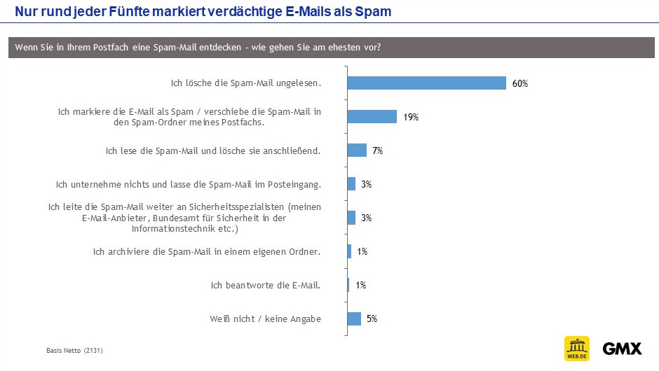 Die überwiegende Mehrheit der Internet-Nutzer löscht verdächtige E-Mails ungelesen. (c) GMX